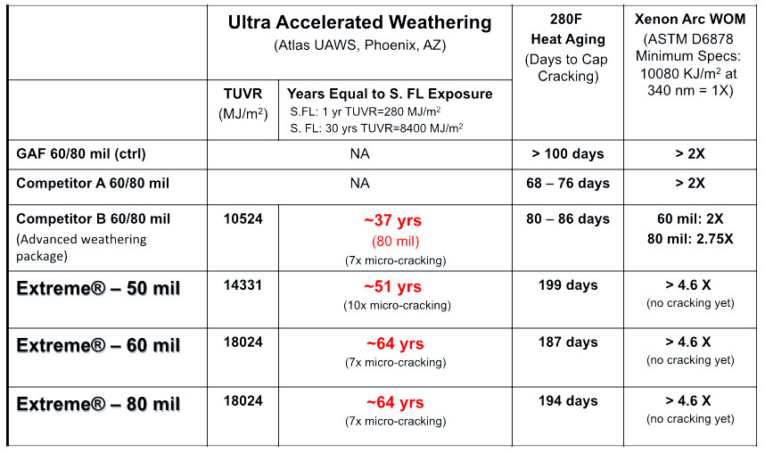 TPO Heat aging test results